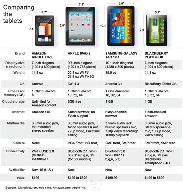 tableau comparatif ipad 2, amazon kindle fire, samsung galaxy tab, blackberry playbook