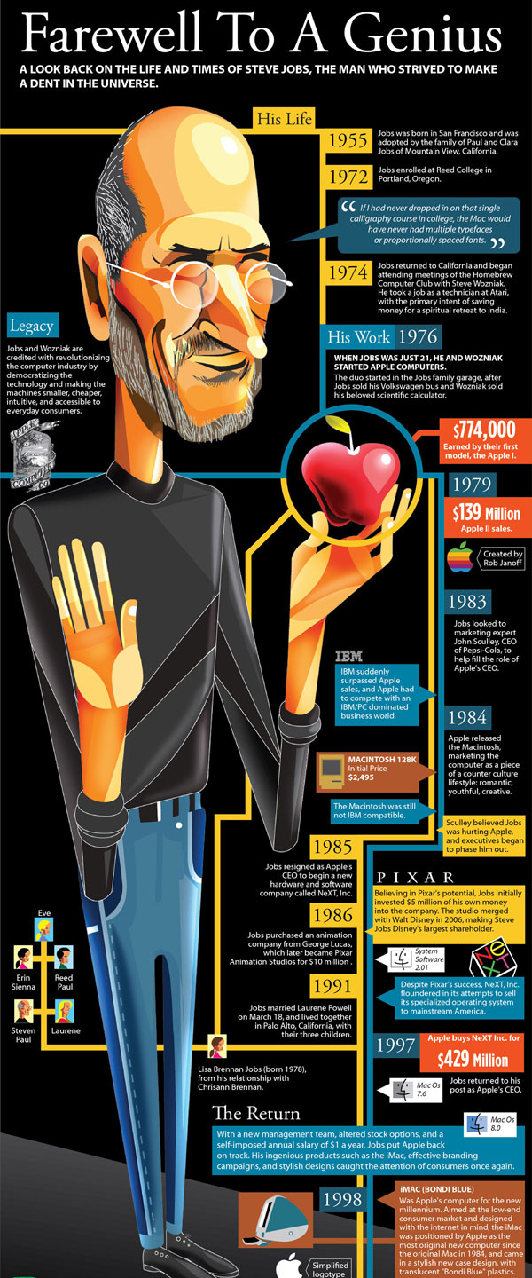 infographie-steve-jobs-part1