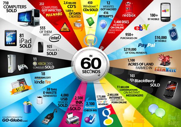 infographie-hi-tech-toutes-les-minutes