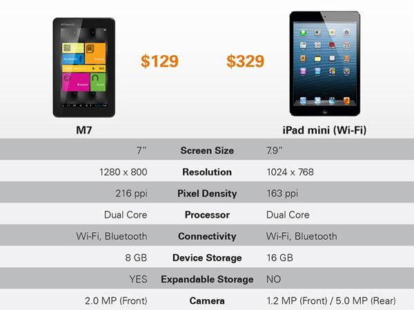 polaroid M7 vs iPad Mini comparatif caracteristiques tablettes 7 pouces
