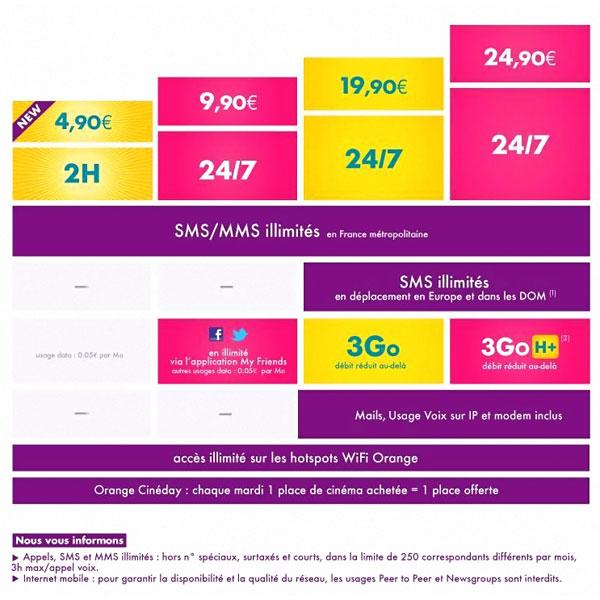 sosh-forfait-4-90e-nouveau-sms-mms-illimite-3g-option