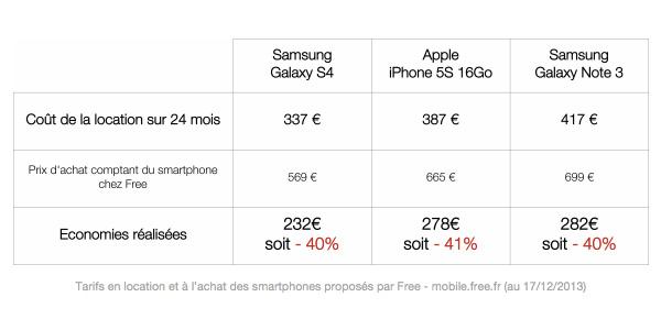 free-mobile-location-terminaux-pas-cher
